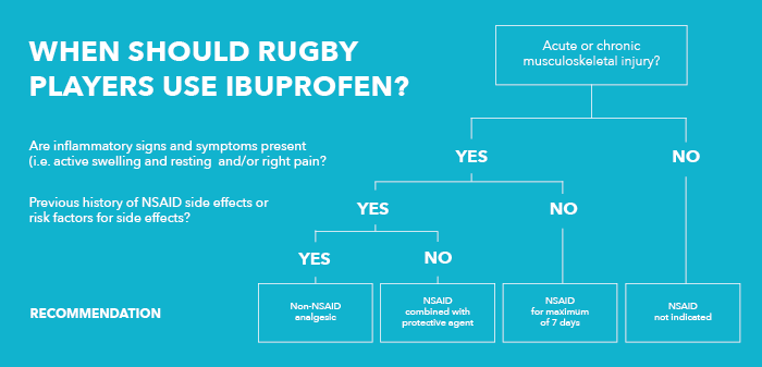 rugby ibuprofen chart